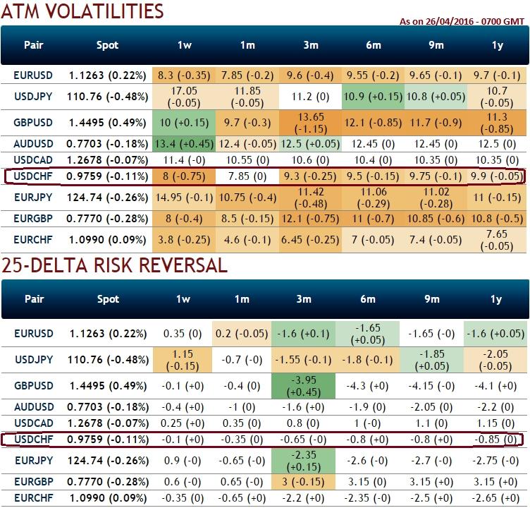 Otc stock options