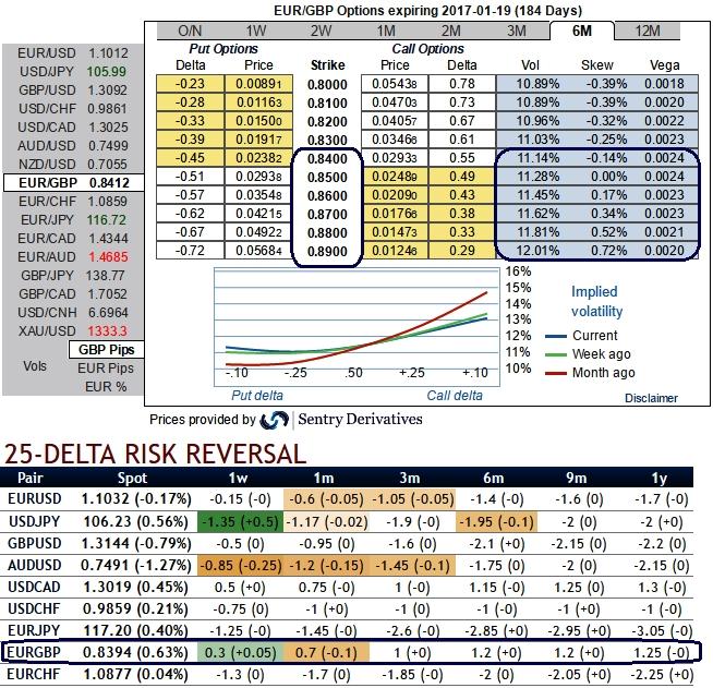 Risk reversal in fx options