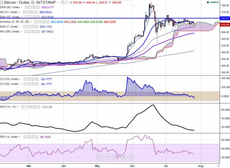 Btc To Usd Ripple Bitcoin Chart
