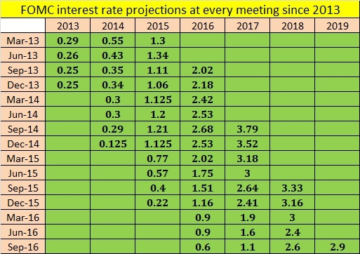 interest rate projections The fed hiked rates and updated its forecasts  the federal reserve raised  interest rates on wednesday for the seventh time since the.